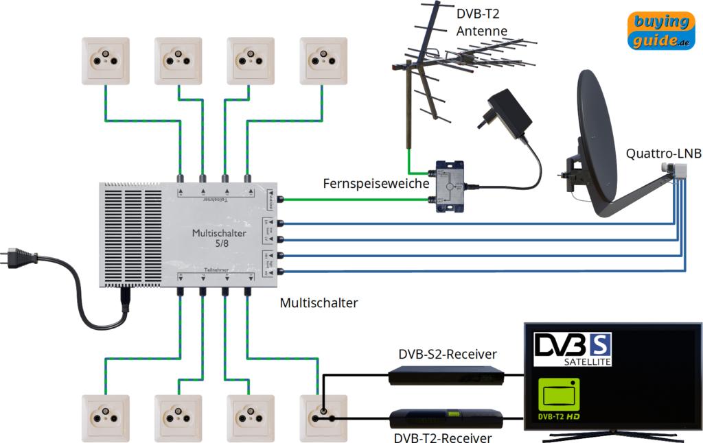 Installation einer Sat-Anlage mit einem Multischalter und zusätzlicher terrestrischer Einspeisung über eine Fernspeiseweiche (z.B. DVB-T2)