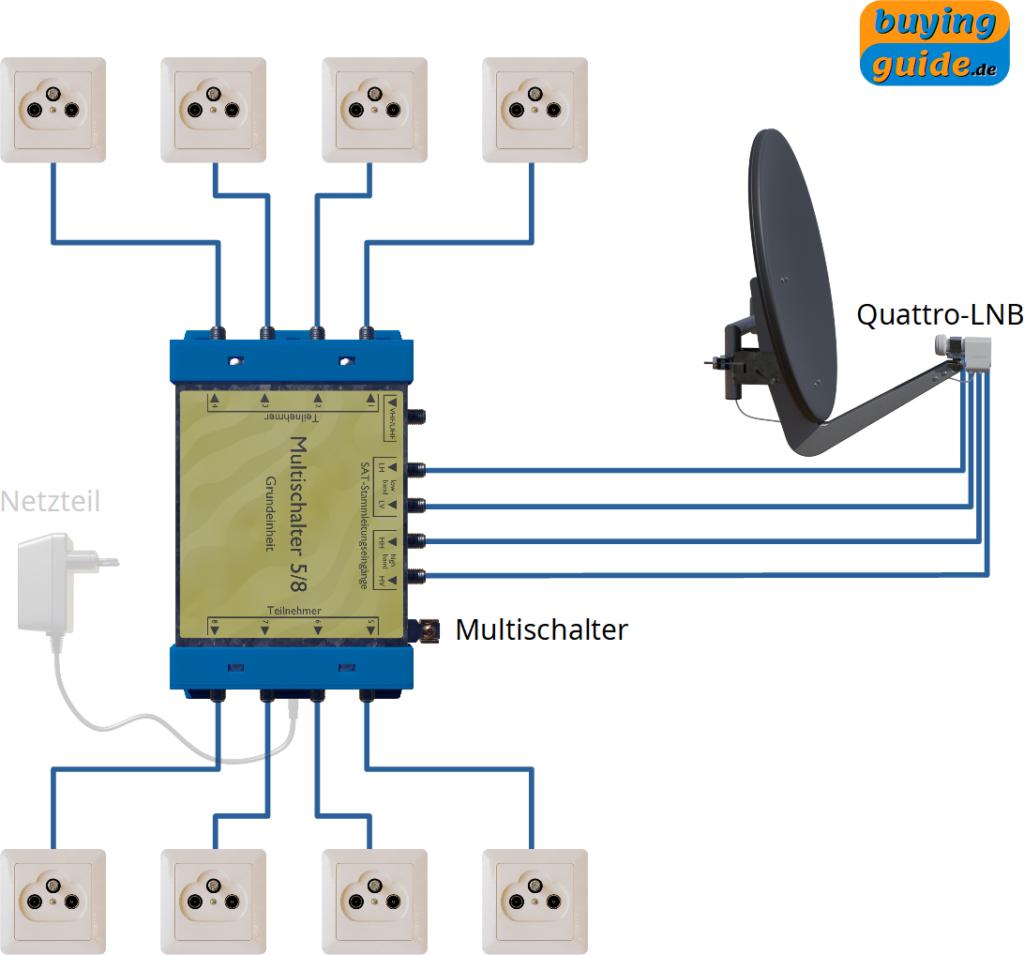 Installation einer Sat-Anlage mit einem Satelliten und bis zu 8 Teilnehmern