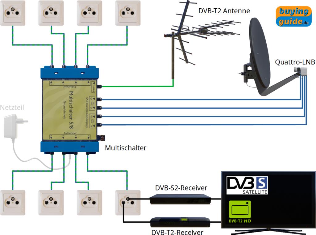 Installation einer Sat-Anlage mit einem Satelliten und bis zu 8 Teilnehmern und zusätzlicher terrestrischer Einspeisung (z.B. DVB-T2)