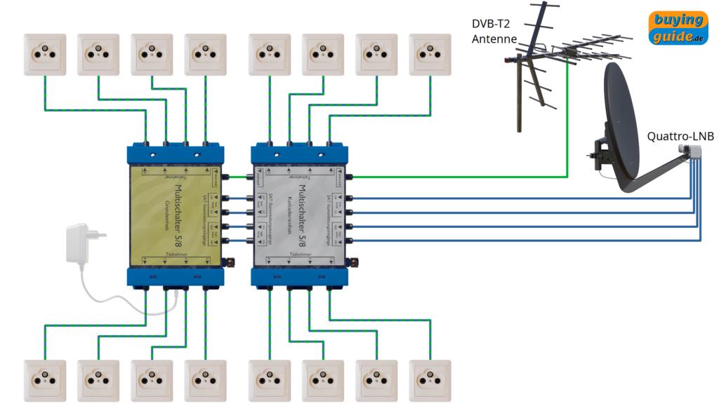 Installation einer Sat-Anlage mit einem Satelliten und bis zu 16 Teilnehmern und zusätzlicher terrestrischer Einspeisung (z.B. DVB-T2)