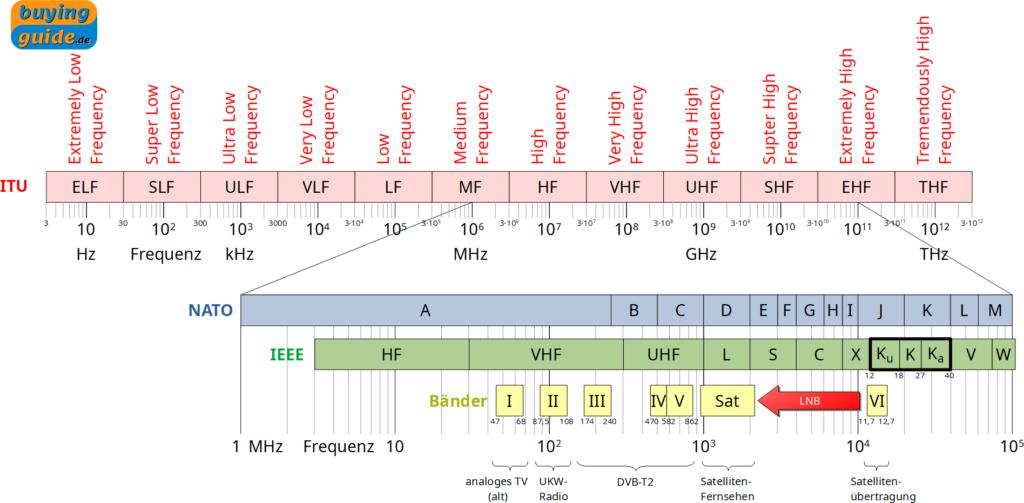 Einteilung der Frequenzbereiche für die Telekommunikation nach unterschiedlichen Definitionen