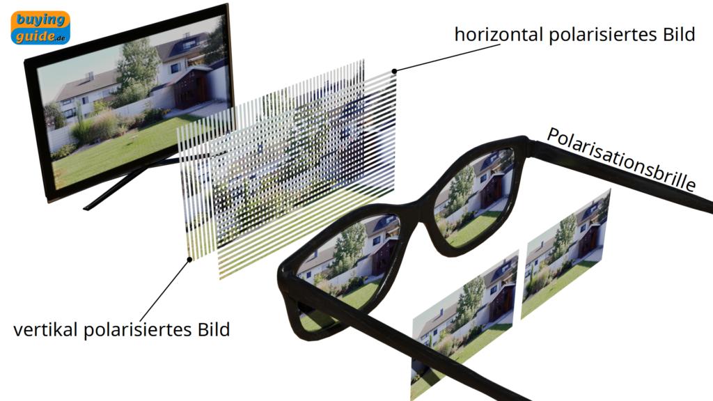 Entstehung des 3-dimensionalen Eindrucks beim Fernsehen durch unterschiedlich polarisierte Bilder