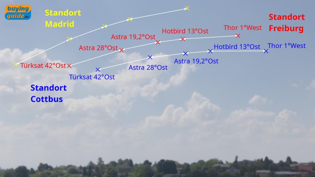 Vergleich der Satellitenpositionen an verschiedenen Standorten