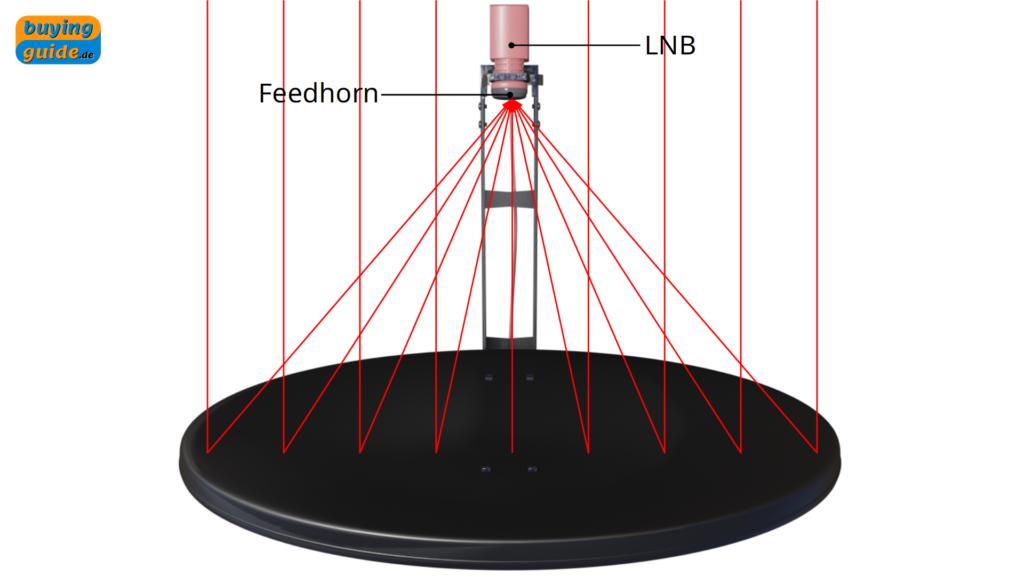 Fokussierung der Strahlung auf den LNB