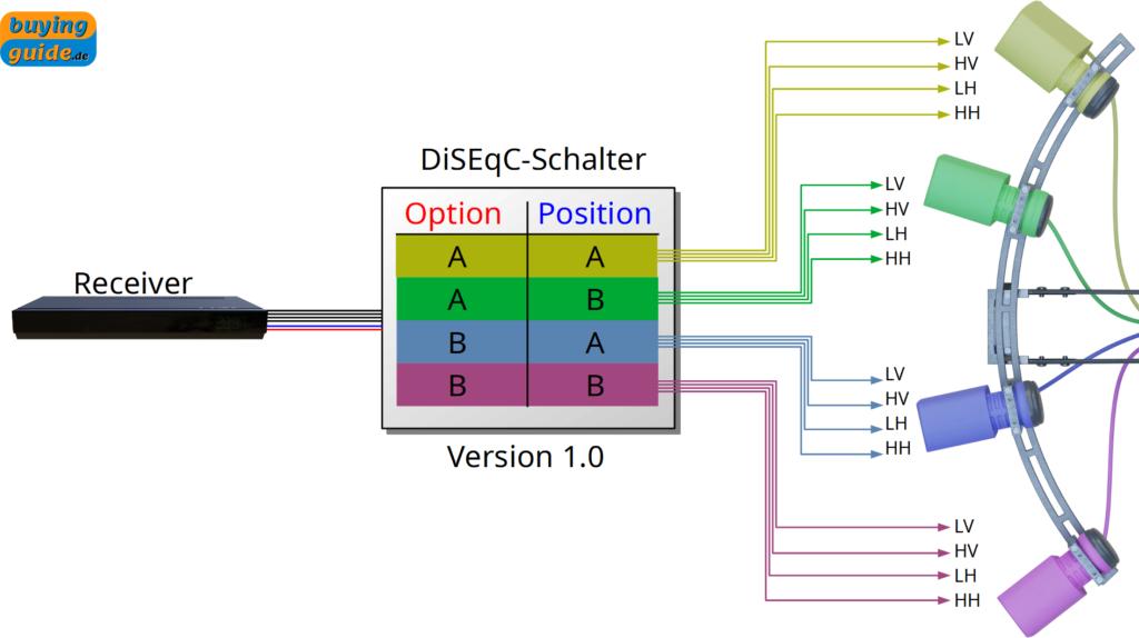 Darstellung des Signalflusses zur Auswahl der Satellitenpositionen im Multifeed mit Hilfe eines DiSEqC-Schalters