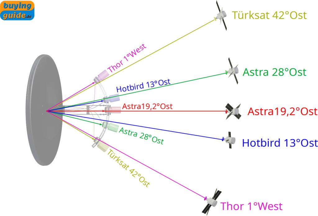 Seitenverkehrte Anordnung der LNBs aufgrund der Reflexion der Satellitensignale an der Schüssel