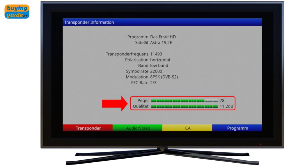 Stärke (Pegel) und Qualität des vom LNB empfangenen Signals am Receiver