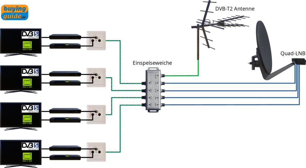Installation einer Sat-Anlage mit einem Quad-LNB und zusätzlicher terrestrischer Einspeisung über eine Einspeiseweiche (z.B. DVB-T2)