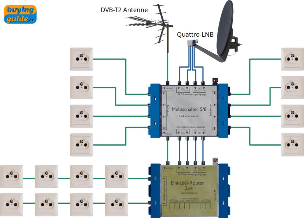 Kaskadierung eines herkömmlichen Multischalters (Sternverteilung) mit einem Einkabel-Router (Baumstruktur)
