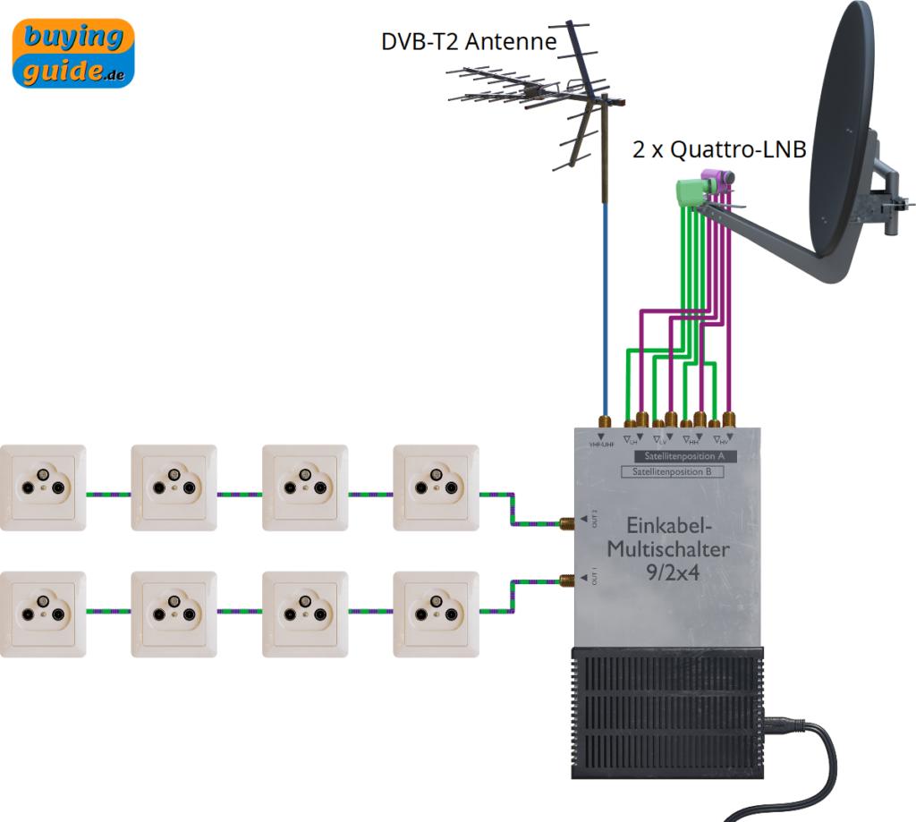 9/2x4 Einkabel-Multischalter für zwei unterschiedliche Satellitenpositionen (Multifeed)