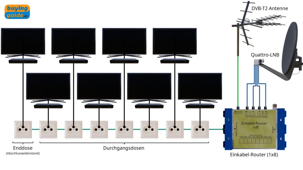 Verteilung von Satellitenfernsehen und DVB-T2 über einen Einkabel-Multischalter (Baumstruktur)