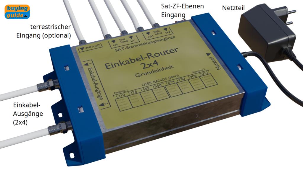 Einkabel-Multischalter (SCR/CSS-Router) mit fünf Eingängen und zwei getrennten Einkabel-Ausgänge