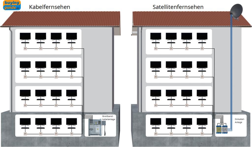 Umsteigen von Kabelfernsehen auf Satellitenfernsehen mit einer Einkabel-Lösung (Unicable)