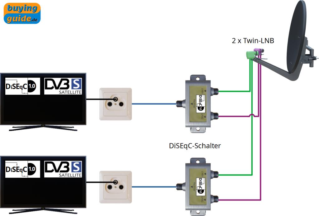 Erweiterung einer einfachen Sat-Anlage zur Multifeed-Anlage mit zwei Satellitenpositionen und zwei Teilnehmern