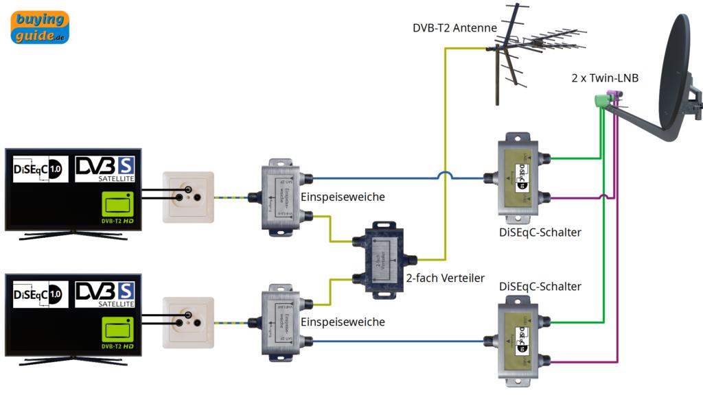 Einspeisung von DVB-T2 (oder DVB-C)