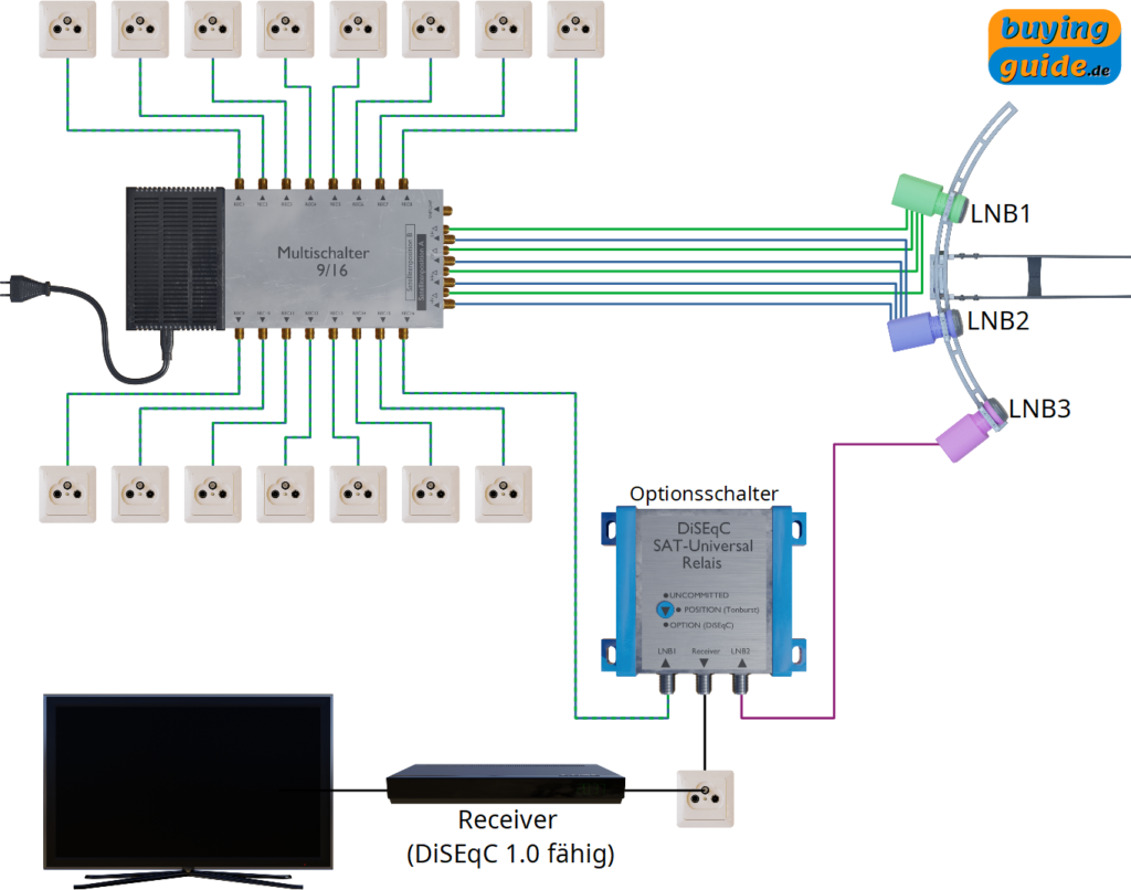 Erweiterung einer Multifeed-Sat-Anlage mit einem DiSEqC-Universal-Relais (Optionsschalter)