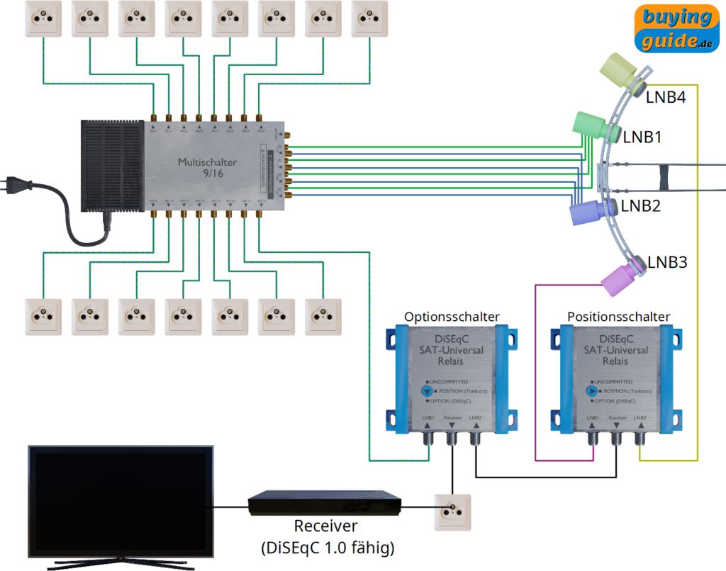 Erweiterung einer Multifeed-Sat-Anlage mit zwei DiSEqC-Universal-Relais (Optionsschalter und Positionsschalter)