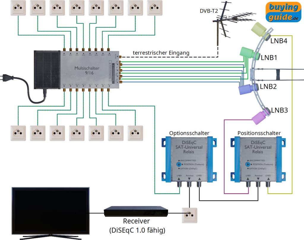 Zusätzliche Einspeisung von DVB-T2 (oder DVB-C) am terrestrischen Eingang des Multischalters