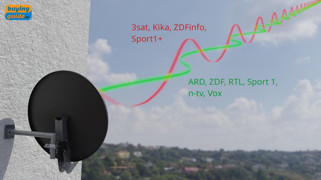 Übertragung der Sender auf unterschiedlichen Polarisationsebenen