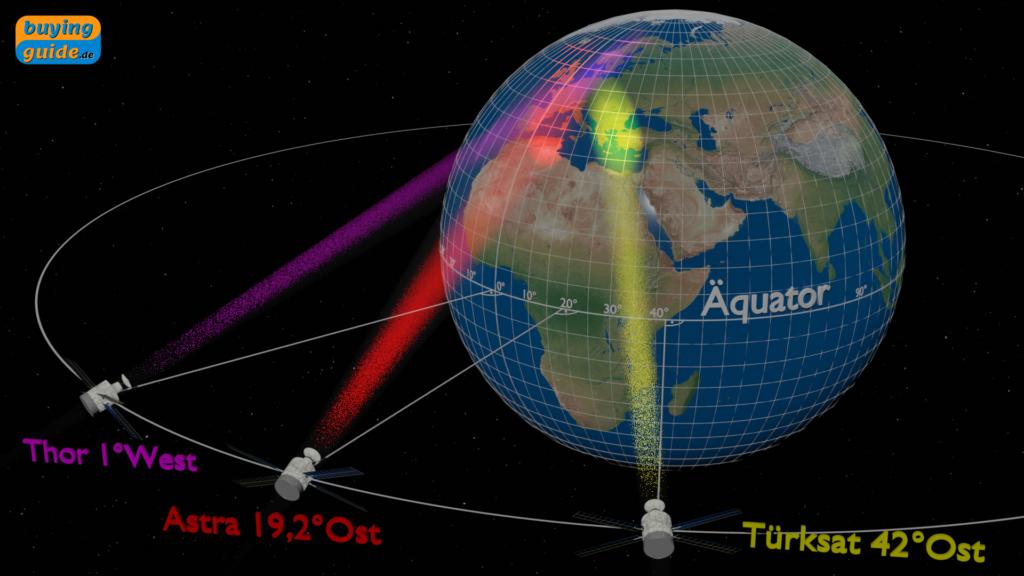 Satellitenpositionen von Thor, Astra und Türksat über dem Äquator