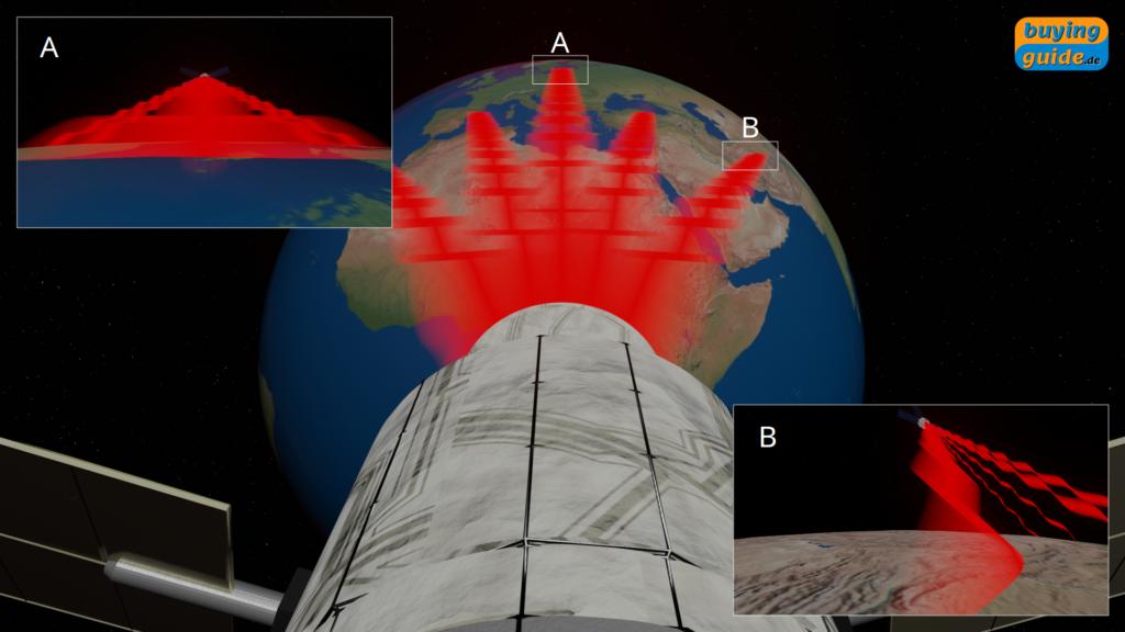 Drehung der Polarisationsebene je nach Standort auf der Erde
