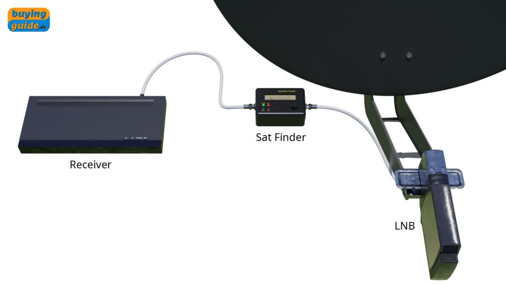 Anschließen des Sat-Finders am Receiver und LNB zum Ausrichten der Satellitenschüssel
