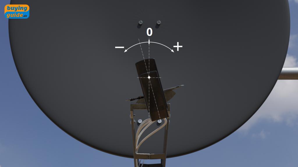 Drehung des LNB zur Korrektur schräg einfallender Strahlung (Skew-Winkel)