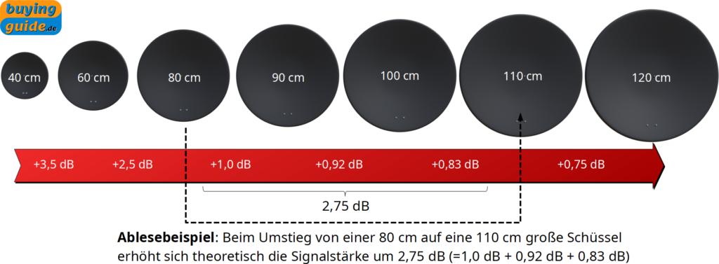 Theoretische Zunahme der Signalstärke in dB bei Wahl einer größeren Satellitenschüssel