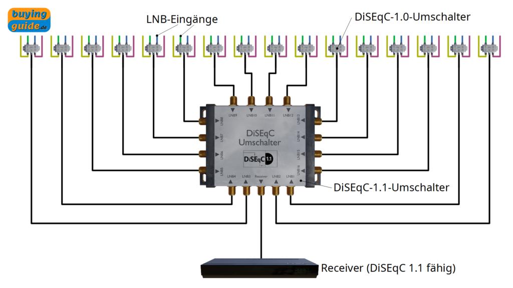Kaskadierung von DiSEqC-Schaltern zum Schalten von 64 Satellitenpositionen