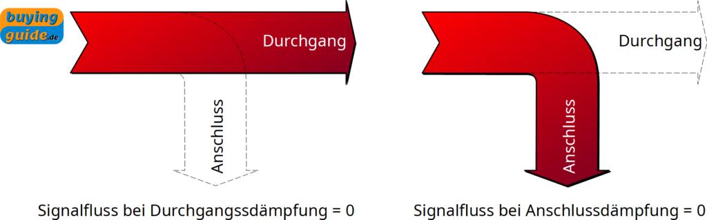 Signalfluss bei Nicht-Vorhandensein von Dämpfungen