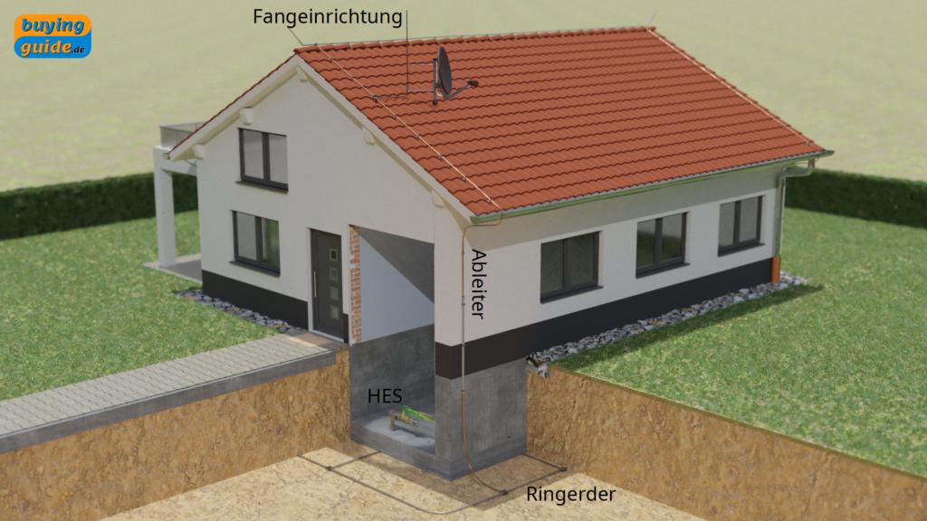 Äußerer Blitzschutz mit Fangeinrichtung, Ableiter und Erdung