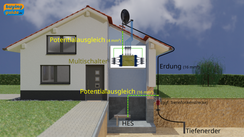 Erdung und Potentialausgleich einer Antennenanlage ohne äußeren Blitzschutz