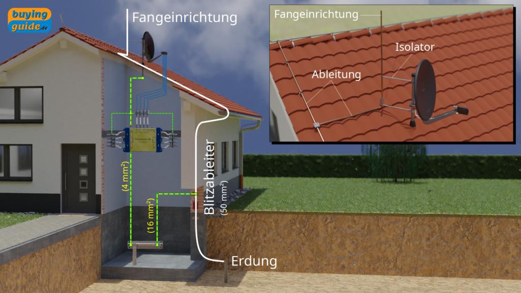 Erdung und Potentialausgleich einer Antennenanlage bei äußerem Blitzschutz