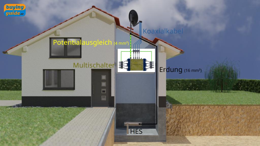 Erdung und Potentialausgleich einer Antennenanlage bei Verlegung der Erdung im Inneren des Gebäudes