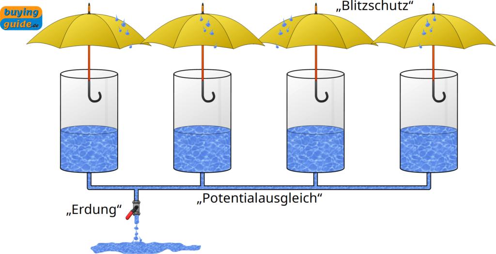 Regenschirm als Analogie zum Blitzschutz
