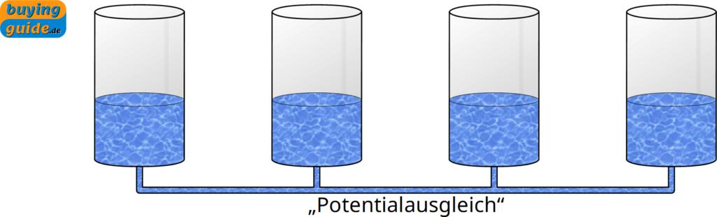 Ausgleich von unterschiedlichen Wasserständen in Analogie zum elektrischen Potentialausgleich