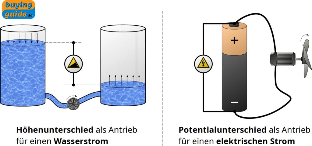 Höhenunterschied von Wasserständen in Analogie zum elektrischen Potentialausgleich