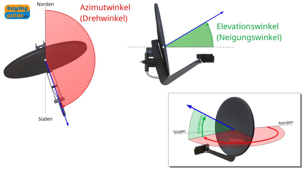 Azimutwinkel (Drehwinkel) und Elevationswinkel (Neigungswinkel) für das Ausrichten der Satellitenschüssel