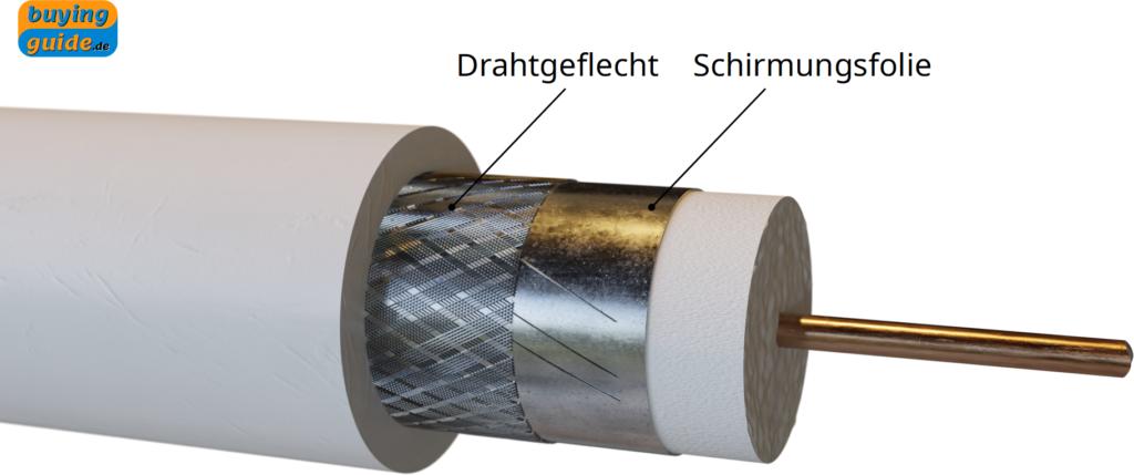 Aufbau eines doppelt abgeschirmten Koaxialkabels mit Folie und Drahtgeflecht