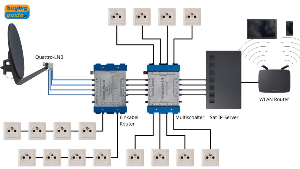 Kaskadierung von Einkabel-Router, Multischalter und Sat-IP-Server