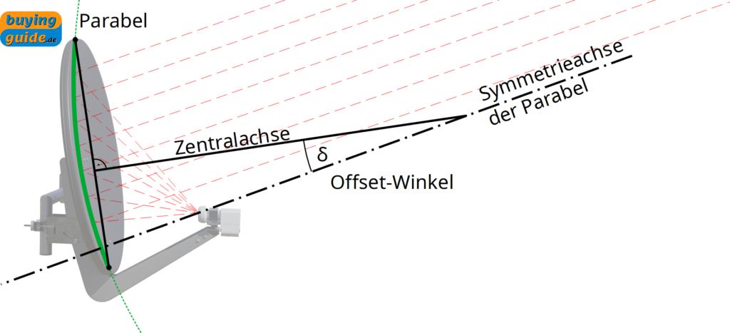 Offset-Winkel einer Satellitenschüssel