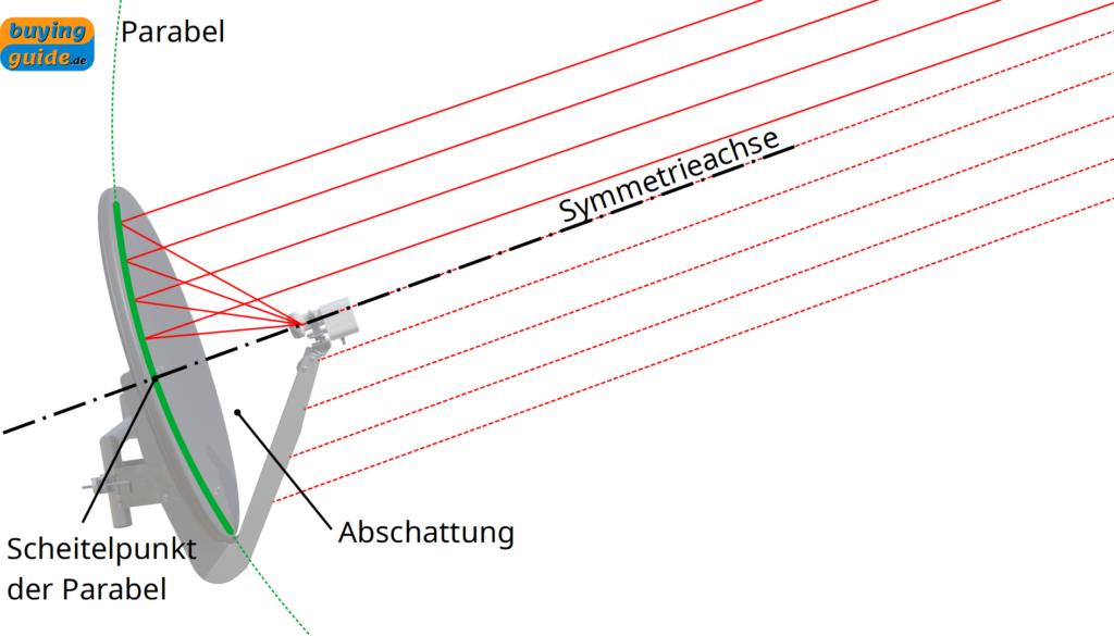 Abschattung der Strahlung durch eine zentral-gespeiste Satellitenschüssel